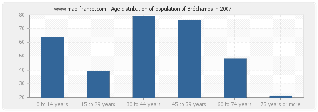 Age distribution of population of Bréchamps in 2007