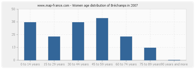 Women age distribution of Bréchamps in 2007