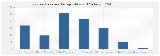 Men age distribution of Bréchamps in 2007