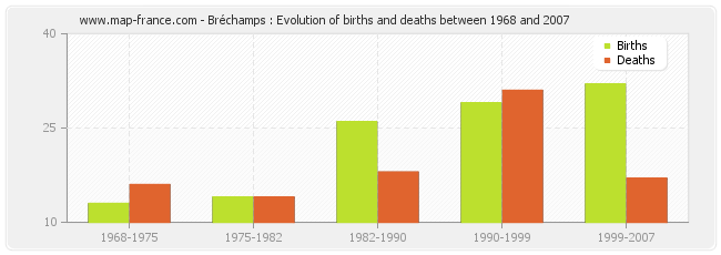 Bréchamps : Evolution of births and deaths between 1968 and 2007
