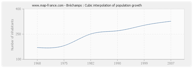 Bréchamps : Cubic interpolation of population growth