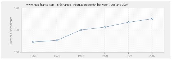 Population Bréchamps