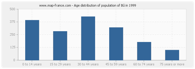 Age distribution of population of Bû in 1999