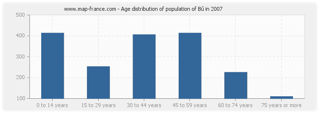 Age distribution of population of Bû in 2007