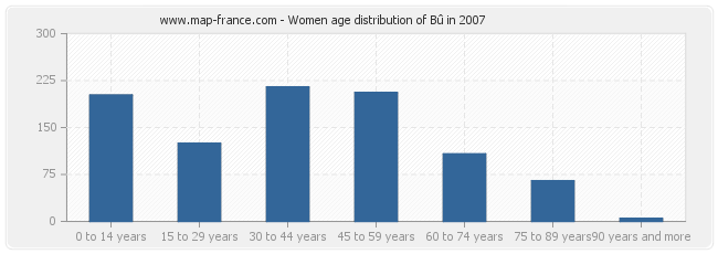 Women age distribution of Bû in 2007