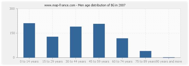 Men age distribution of Bû in 2007