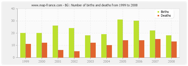 Bû : Number of births and deaths from 1999 to 2008