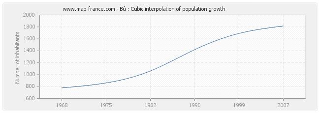 Bû : Cubic interpolation of population growth