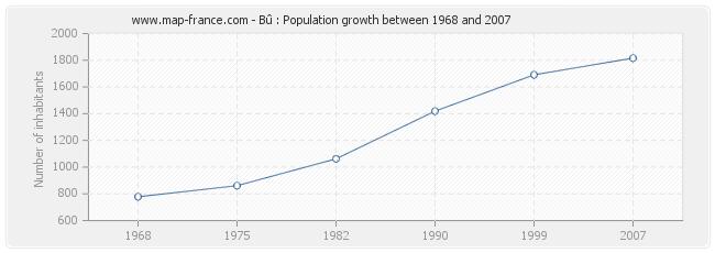Population Bû