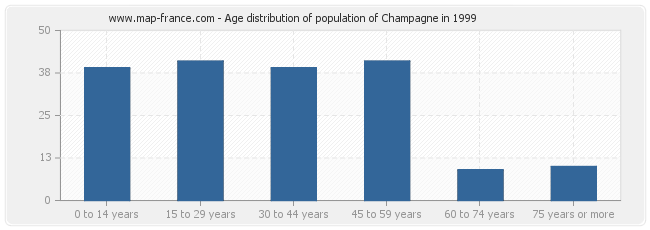 Age distribution of population of Champagne in 1999