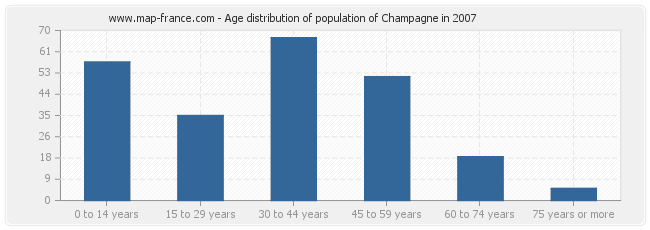 Age distribution of population of Champagne in 2007
