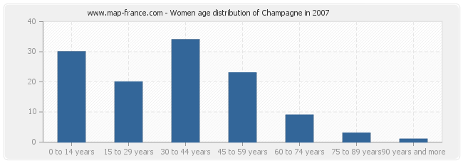 Women age distribution of Champagne in 2007