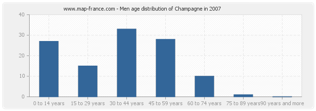 Men age distribution of Champagne in 2007
