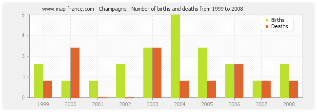 Champagne : Number of births and deaths from 1999 to 2008