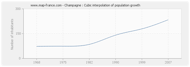 Champagne : Cubic interpolation of population growth