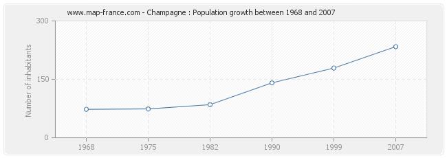 Population Champagne