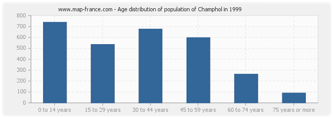 Age distribution of population of Champhol in 1999