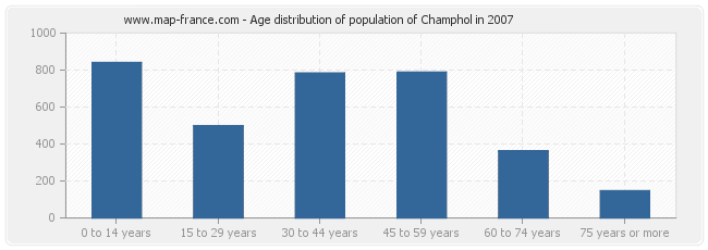 Age distribution of population of Champhol in 2007