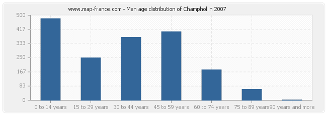 Men age distribution of Champhol in 2007