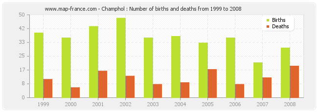 Champhol : Number of births and deaths from 1999 to 2008