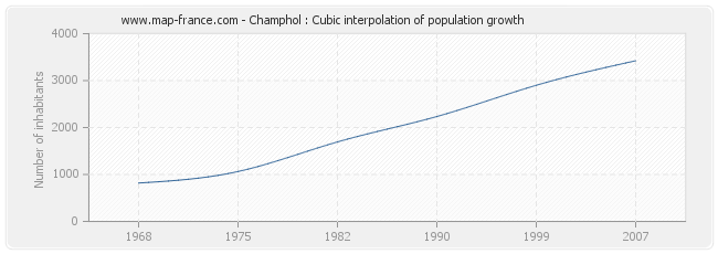 Champhol : Cubic interpolation of population growth