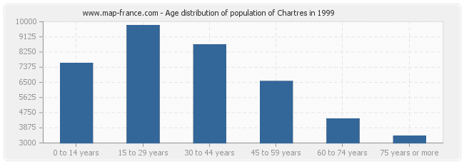 Age distribution of population of Chartres in 1999