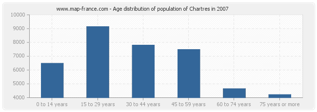 Age distribution of population of Chartres in 2007