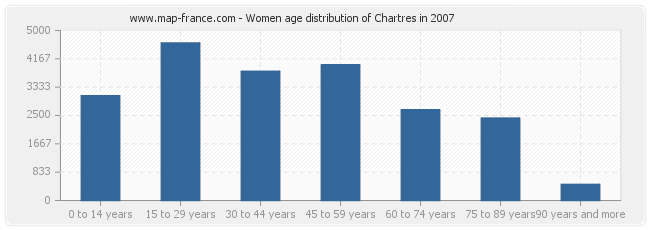 Women age distribution of Chartres in 2007