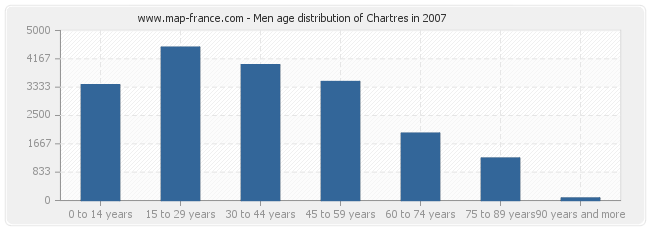 Men age distribution of Chartres in 2007