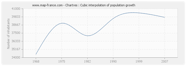 Chartres : Cubic interpolation of population growth