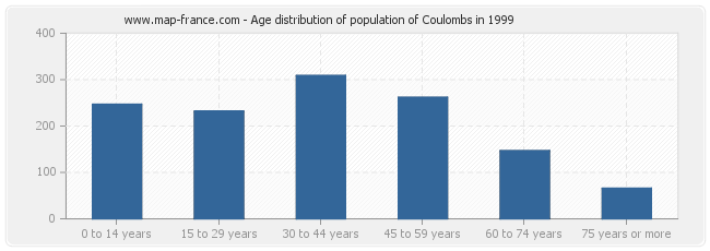 Age distribution of population of Coulombs in 1999