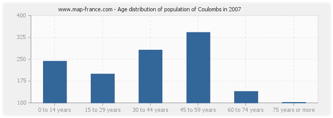 Age distribution of population of Coulombs in 2007