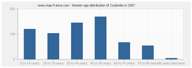Women age distribution of Coulombs in 2007