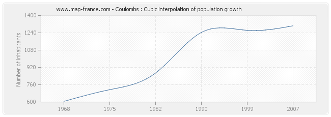 Coulombs : Cubic interpolation of population growth