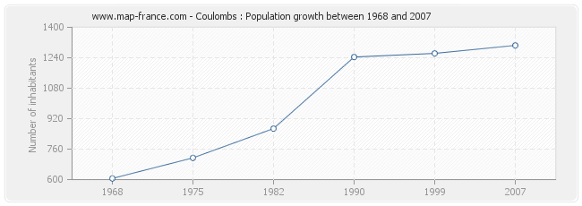 Population Coulombs