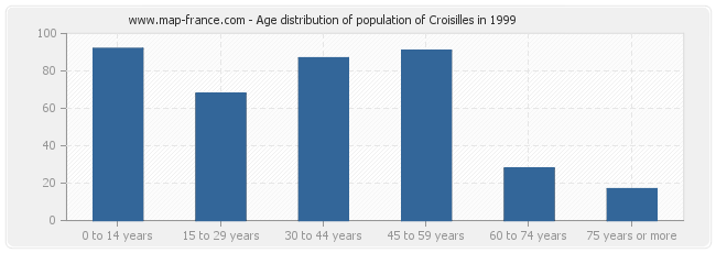 Age distribution of population of Croisilles in 1999