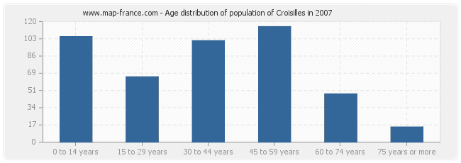 Age distribution of population of Croisilles in 2007