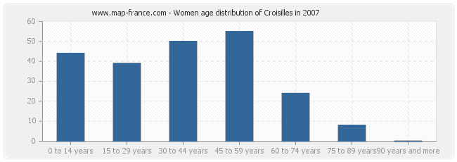 Women age distribution of Croisilles in 2007