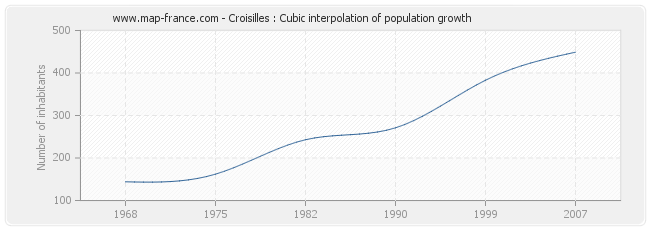 Croisilles : Cubic interpolation of population growth