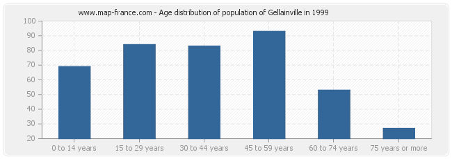 Age distribution of population of Gellainville in 1999