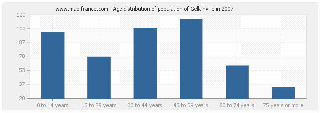 Age distribution of population of Gellainville in 2007