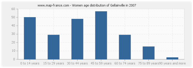 Women age distribution of Gellainville in 2007