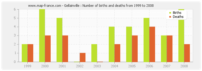 Gellainville : Number of births and deaths from 1999 to 2008