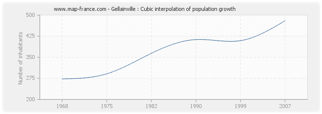 Gellainville : Cubic interpolation of population growth