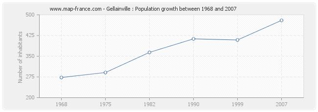 Population Gellainville
