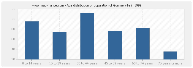 Age distribution of population of Gommerville in 1999