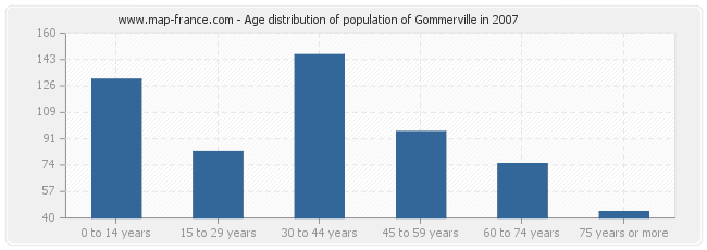 Age distribution of population of Gommerville in 2007