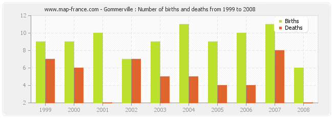 Gommerville : Number of births and deaths from 1999 to 2008