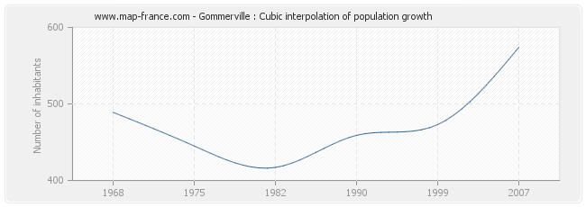 Gommerville : Cubic interpolation of population growth