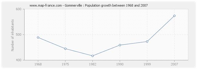 Population Gommerville